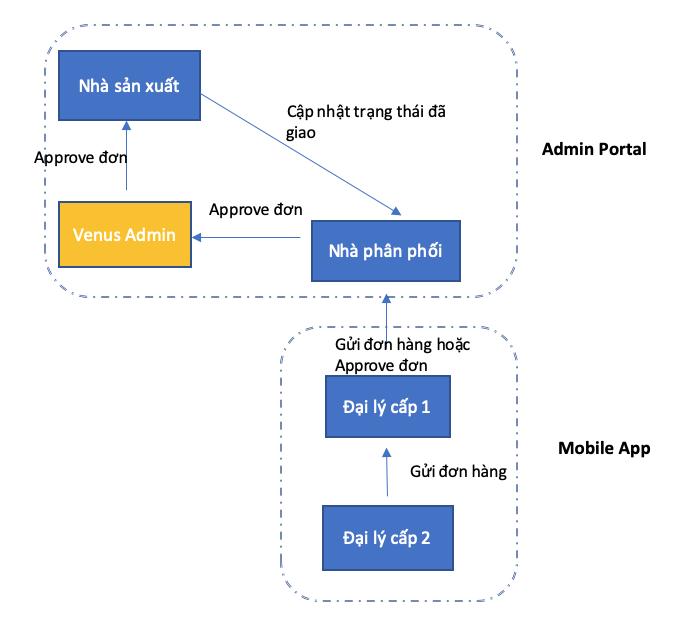 Quy trình xử lý đơn hàng từ các đại lý